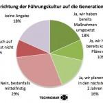 Ergebnisse der branchenübergreifenden Studie
