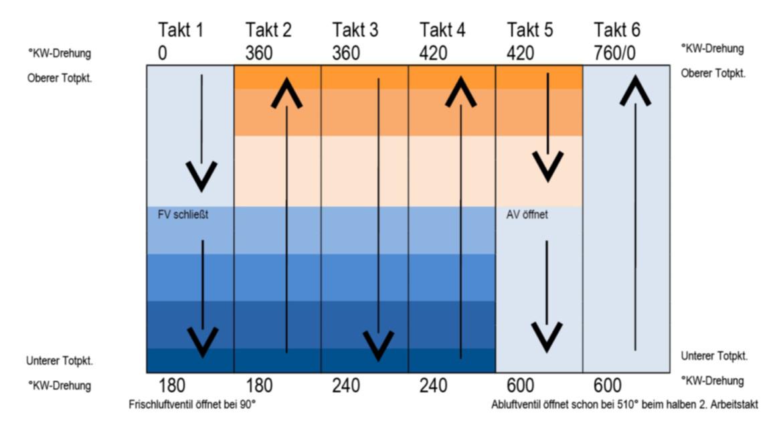Schaubild der Ventilschließzeiten