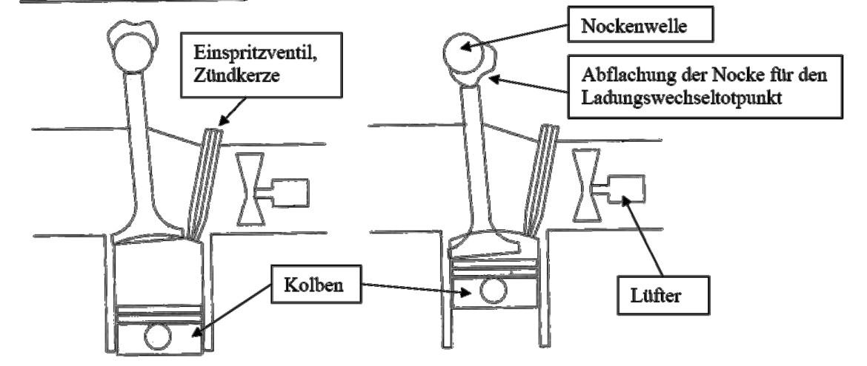 Zeichnung mit erklärenden Bezeichnungen