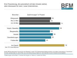 Grafik zur Umfrage Interesse an Factoring