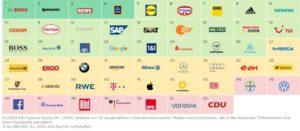 Auflistung Logos der untersuchten Unternehmen