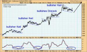 Grafik zur Entwicklung des Goldpreises