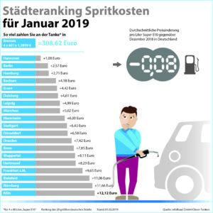Diagramm der Kraftstoffpreise im Januar