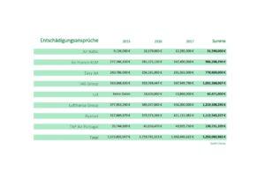 Tabelle mit Beispielzahlungen