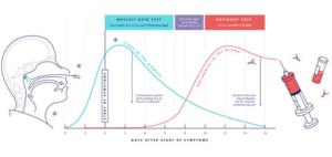 Grafik zu Testverläufen für COVID-19