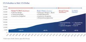 Grafik zu Schulden in Bezug auf die Präsidenten